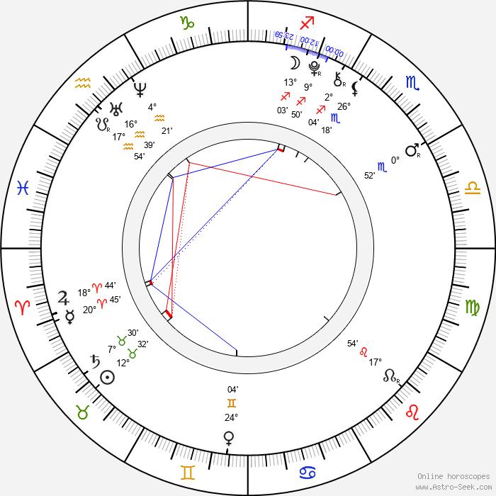 Jindřich Žampa - Birth horoscope chart
