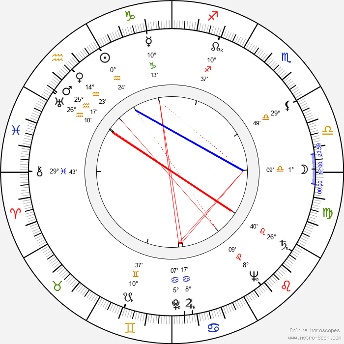 Jinx Falkenburg - Birth horoscope chart