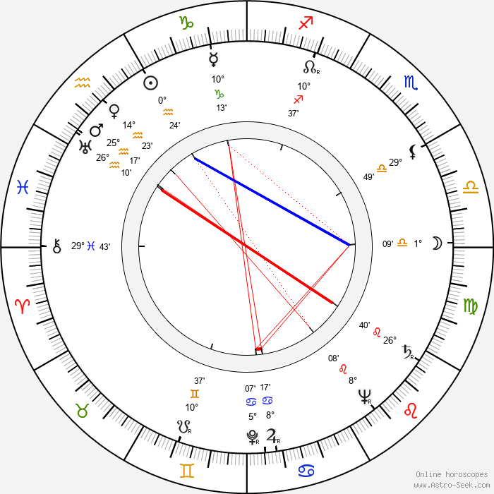 Jinx Falkenburg - Birth horoscope chart