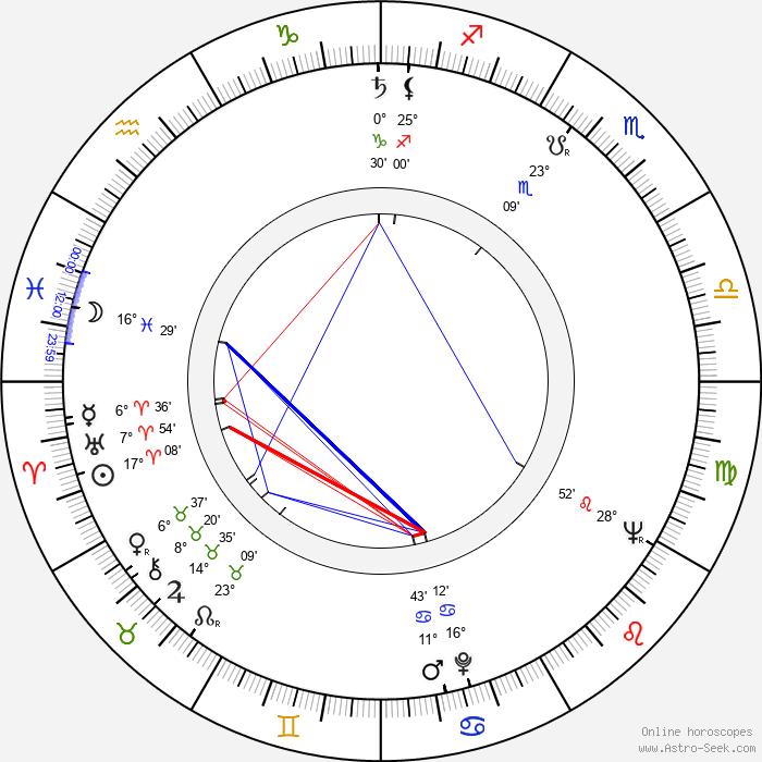 Jiří Bělka - Birth horoscope chart