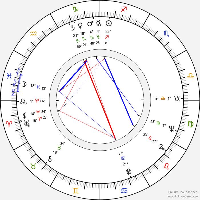 Jiří Blažek - Birth horoscope chart