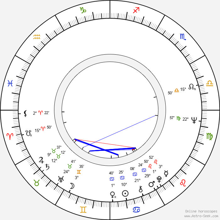 Jiří Brabec - Birth horoscope chart