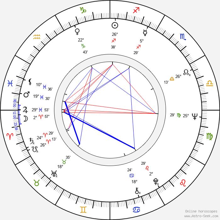 Jiří Brož - Birth horoscope chart