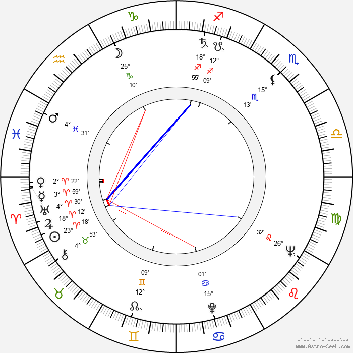 Jiří Bruder - Birth horoscope chart