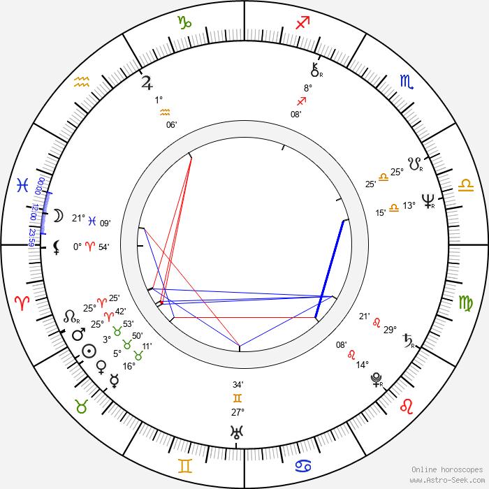 Jiří Čapka - Birth horoscope chart