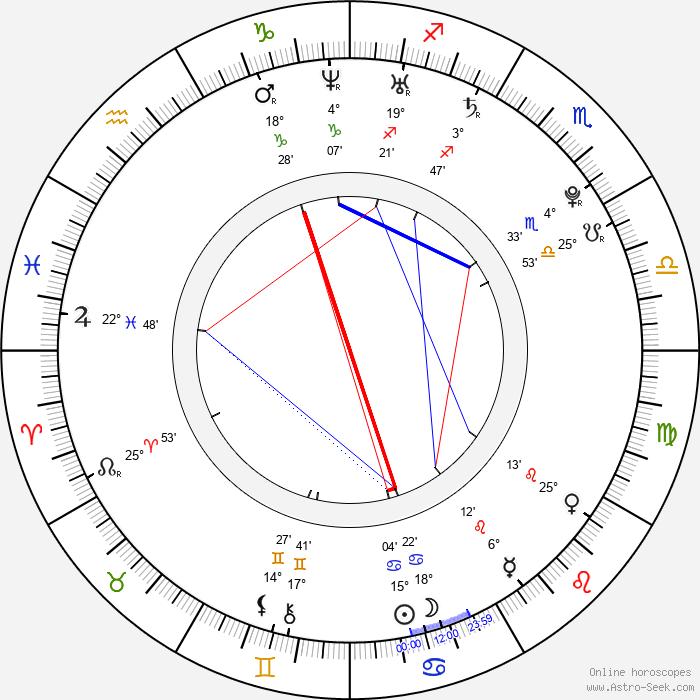 Jiří Čermák - Birth horoscope chart