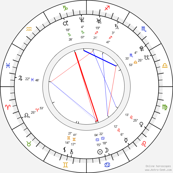 Jiří Čermák - Birth horoscope chart