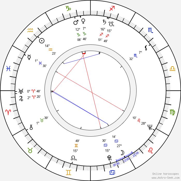 Jiří Císler - Birth horoscope chart
