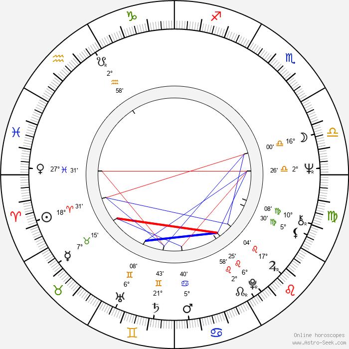 Jiří Datel Novotný - Birth horoscope chart