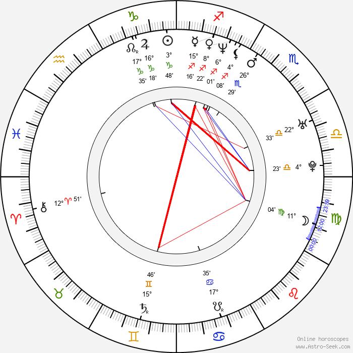 Jirí Diarmaid Novák - Birth horoscope chart