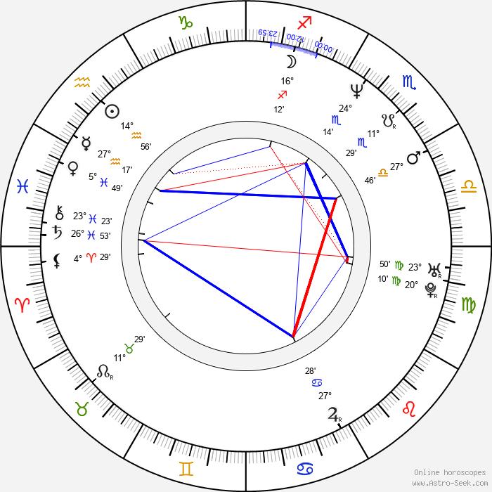 Jiří Dvořák - Birth horoscope chart