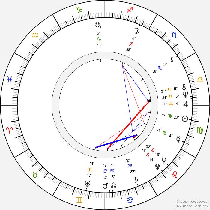 Jiří F. Svoboda - Birth horoscope chart