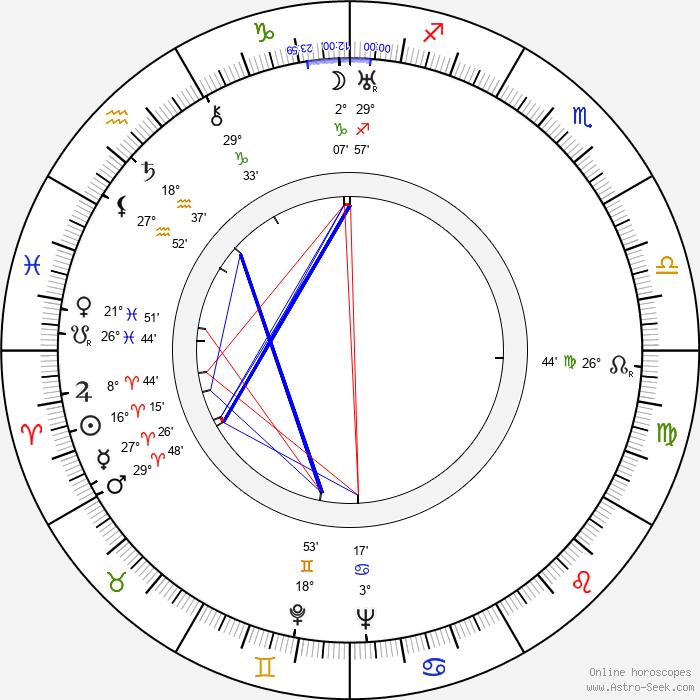 Jiří Frejka - Birth horoscope chart