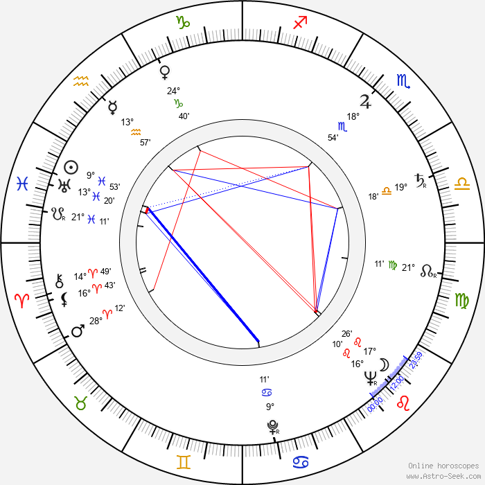 Jiří Fried - Birth horoscope chart