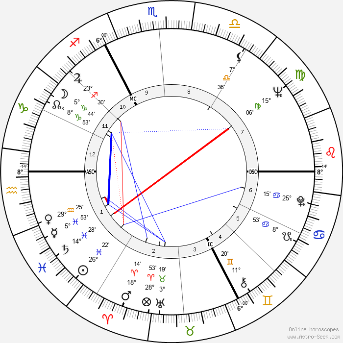 Jiří Grygar - Birth horoscope chart