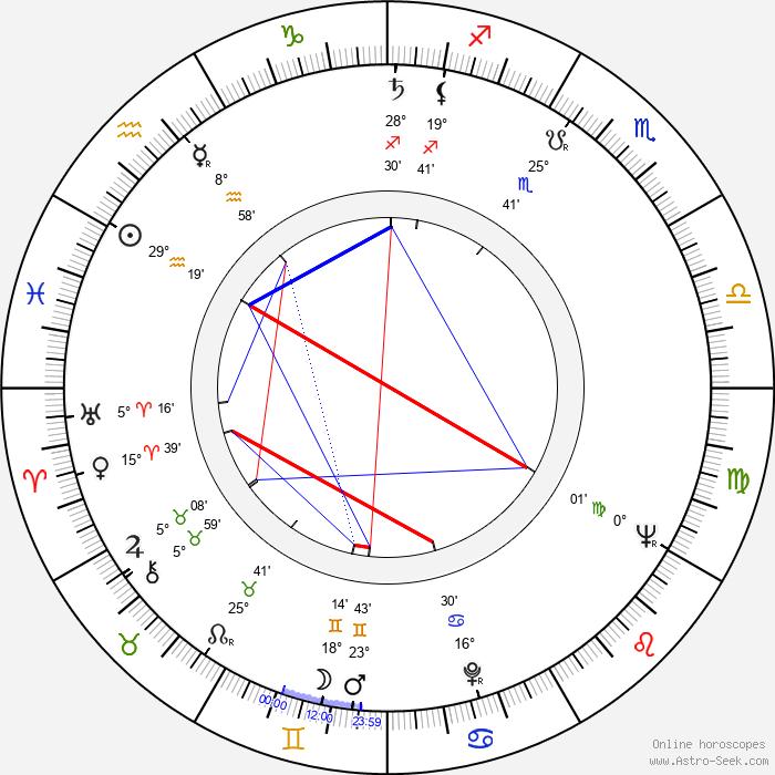 Jiří Hanibal - Birth horoscope chart