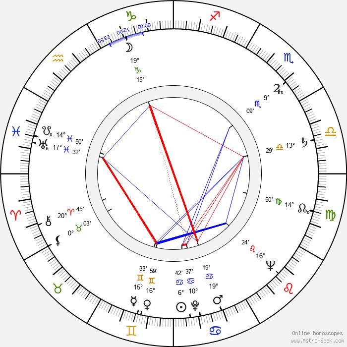 Jiří Hrubý - Birth horoscope chart
