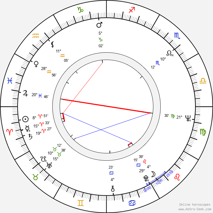 Jiří Hrzán - Birth horoscope chart