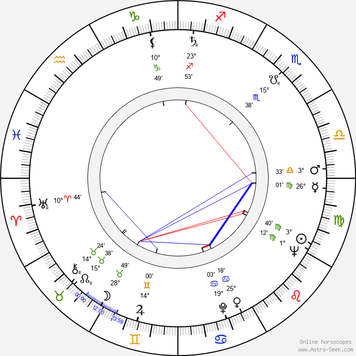 Jiří Hubač - Birth horoscope chart
