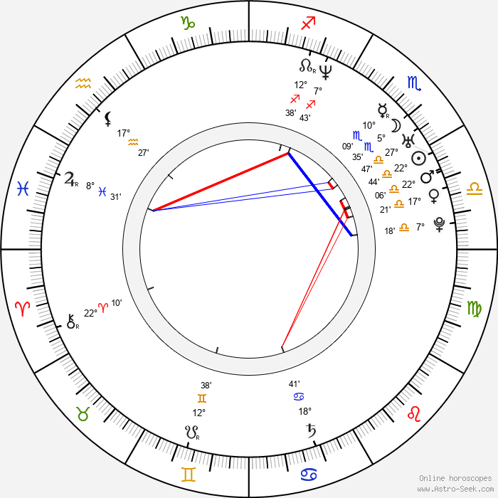 Jiří Ježek - Birth horoscope chart