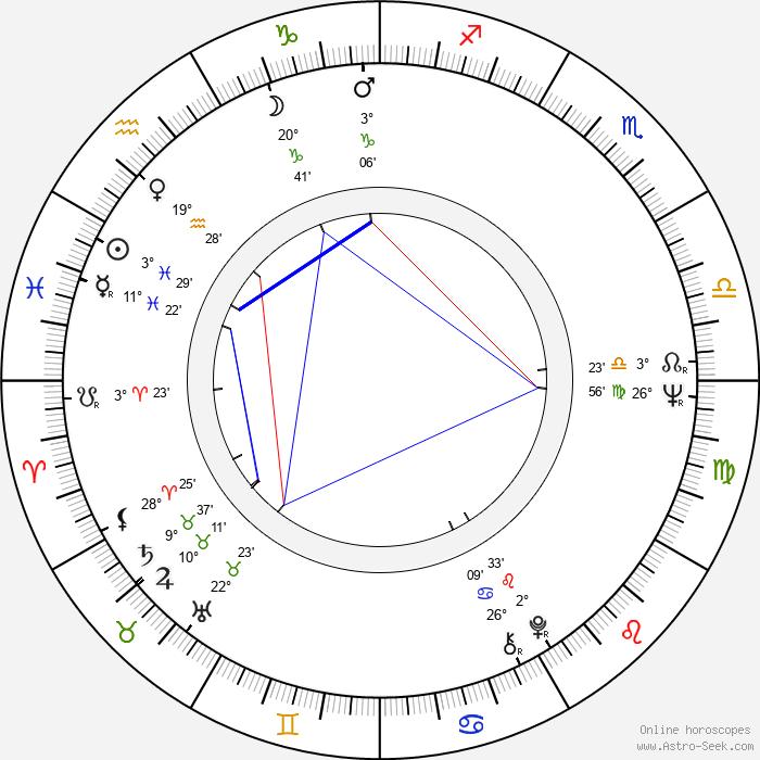 Jiří Just - Birth horoscope chart