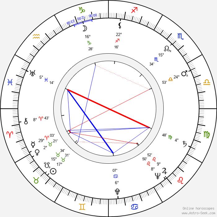 Jiří Kačer - Birth horoscope chart