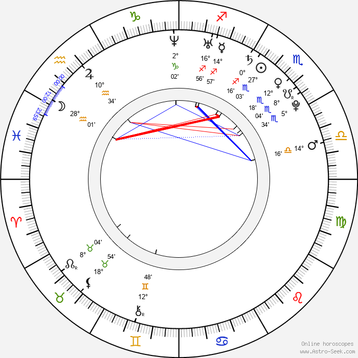 Jiří Kladrubský - Birth horoscope chart