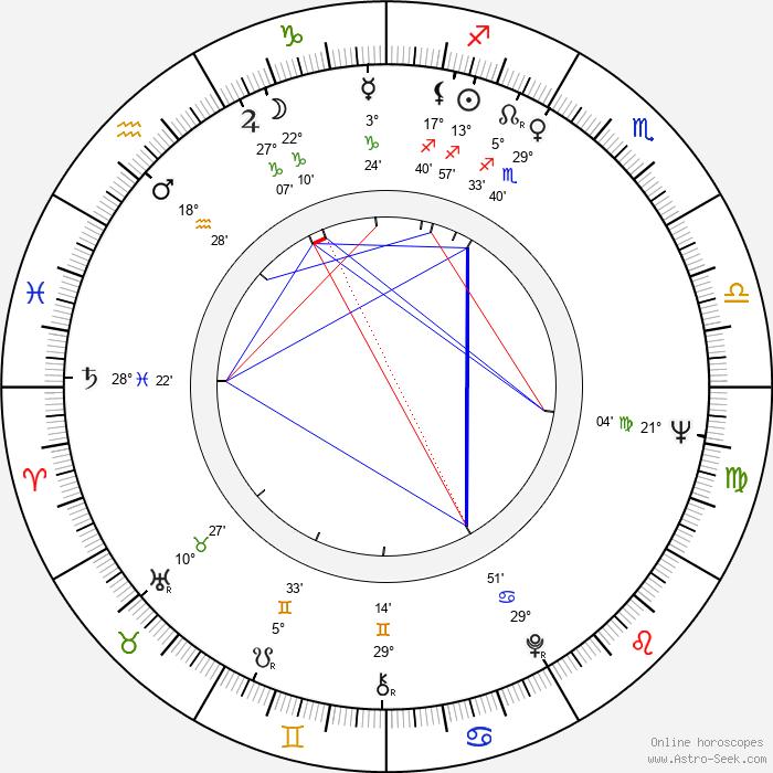 Jiří Kodet - Birth horoscope chart