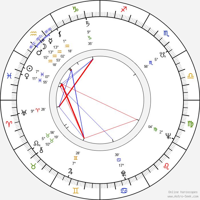 Jiří Kolafa - Birth horoscope chart