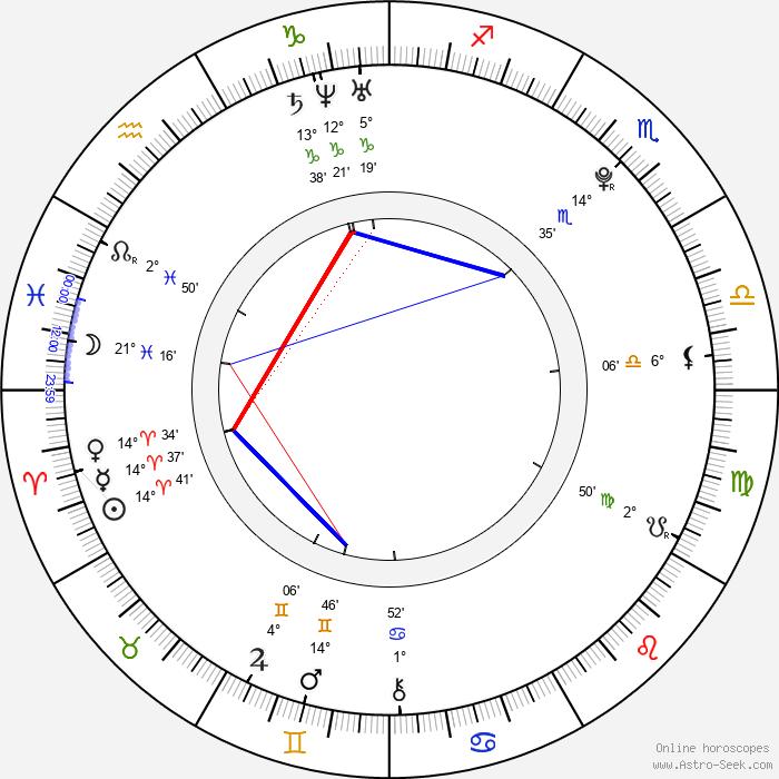 Jiří Košler - Birth horoscope chart