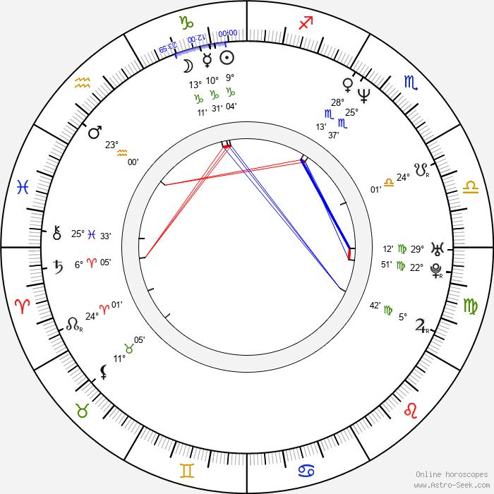 Jiří Kulhánek - Birth horoscope chart