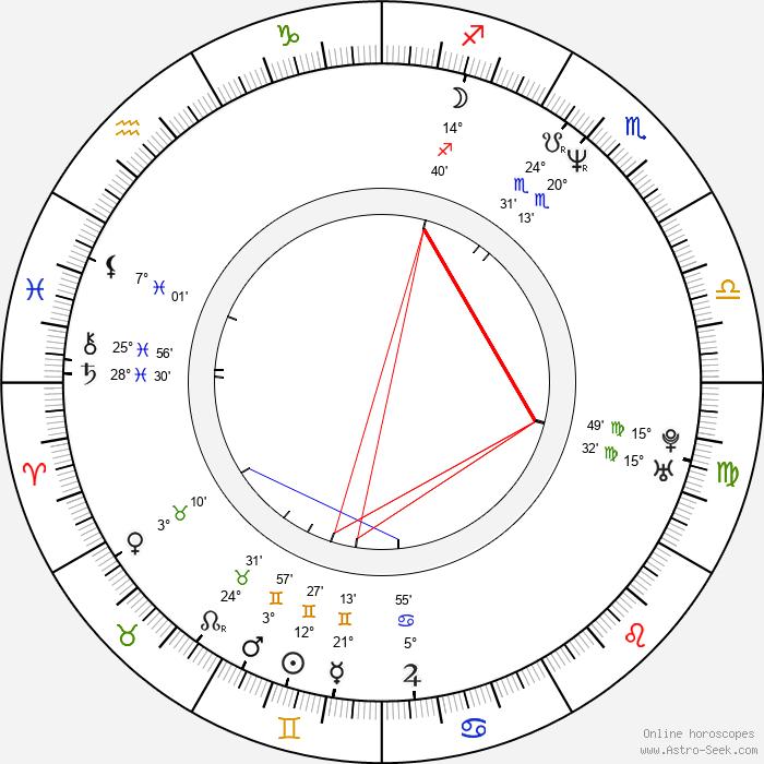 Jiří Langmajer - Birth horoscope chart