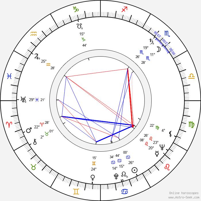 Jiří Letenský - Birth horoscope chart