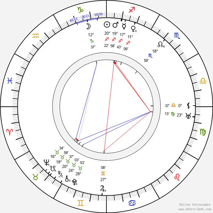 Jiří Mahen - Birth horoscope chart