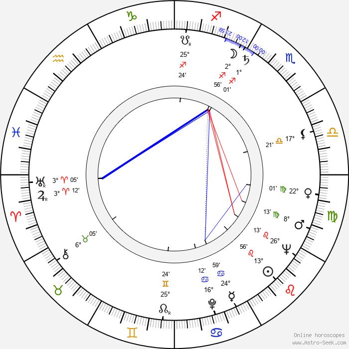 Jiří Malásek - Birth horoscope chart