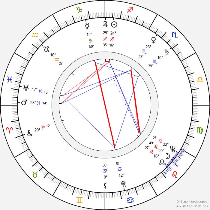 Jiří Mikeťuk - Birth horoscope chart