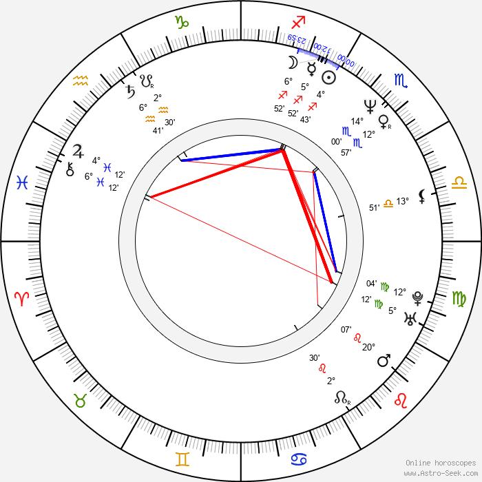 Jiří Nekvasil - Birth horoscope chart