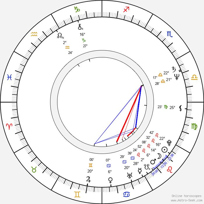 Jiří Netík - Birth horoscope chart