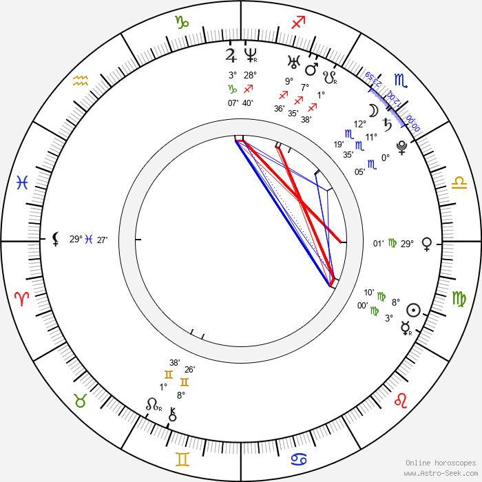 Jiří Novák - Birth horoscope chart