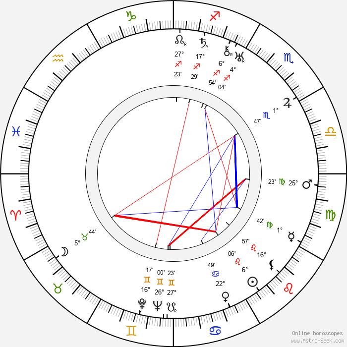 Jiří Plachý Sr. - Birth horoscope chart