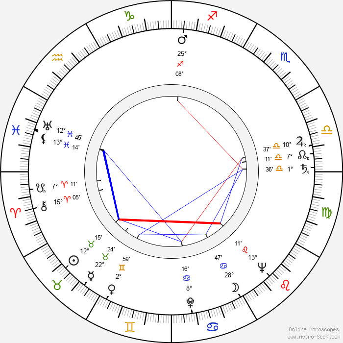 Jiří Pleskot - Birth horoscope chart