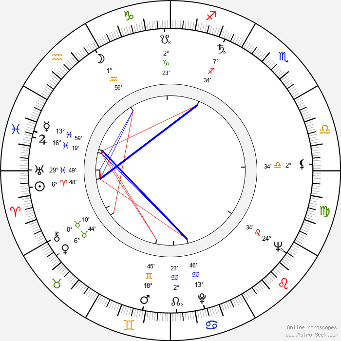 Jiří Ployhar Sr. - Birth horoscope chart