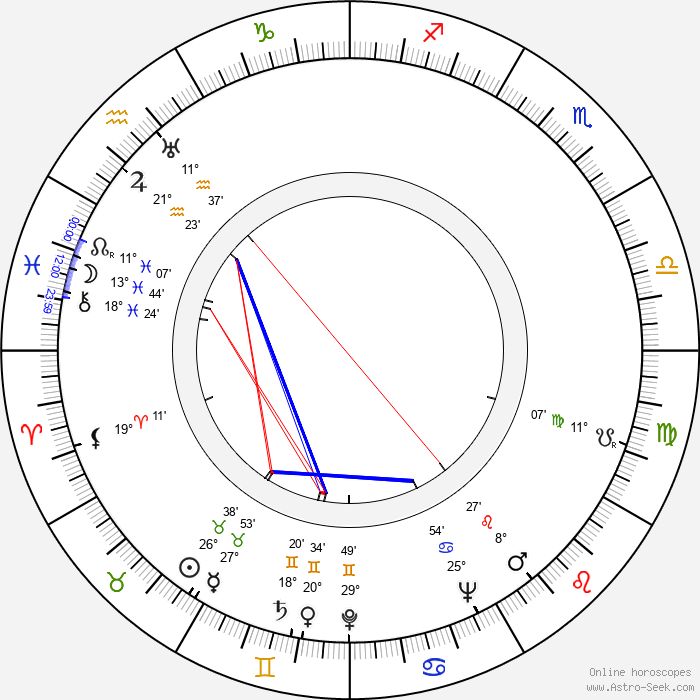 Jiří Roll - Birth horoscope chart