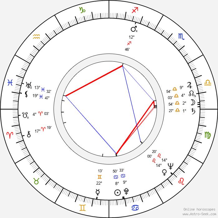 Jiří Ropek - Birth horoscope chart