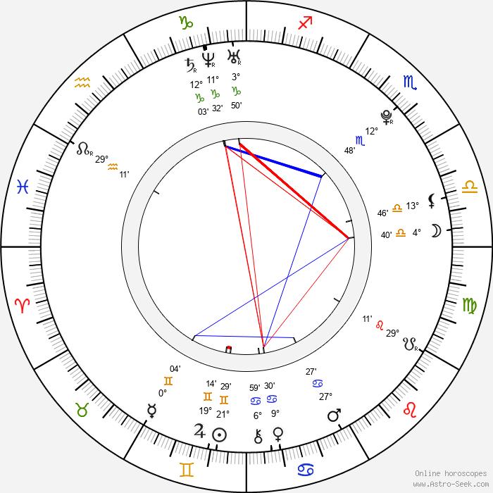Jiří Sádek - Birth horoscope chart