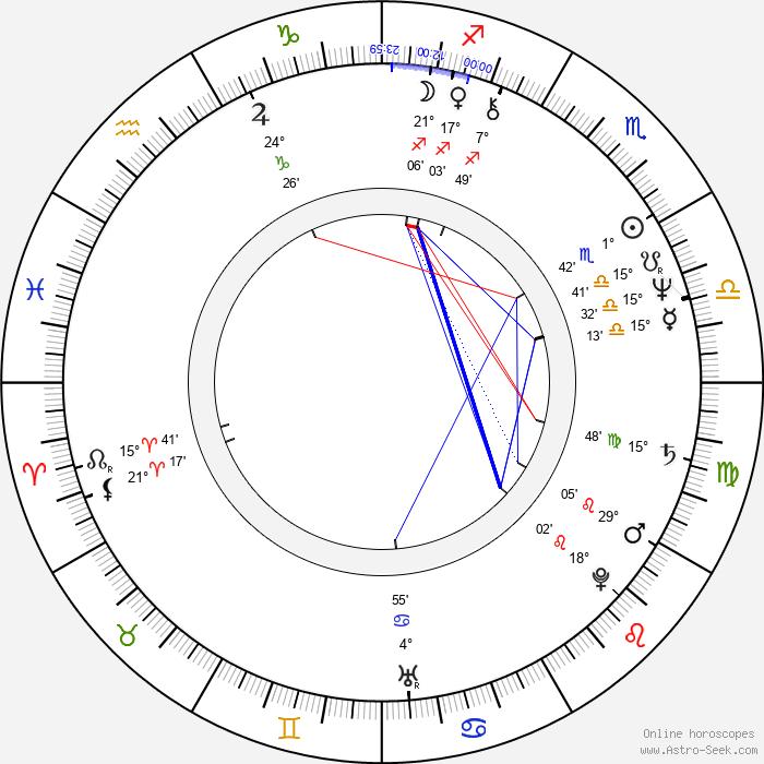 Jiří Schmitzer - Birth horoscope chart