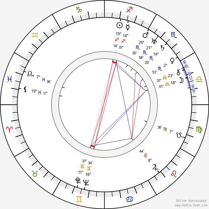 Jiří Schreinzer - Birth horoscope chart