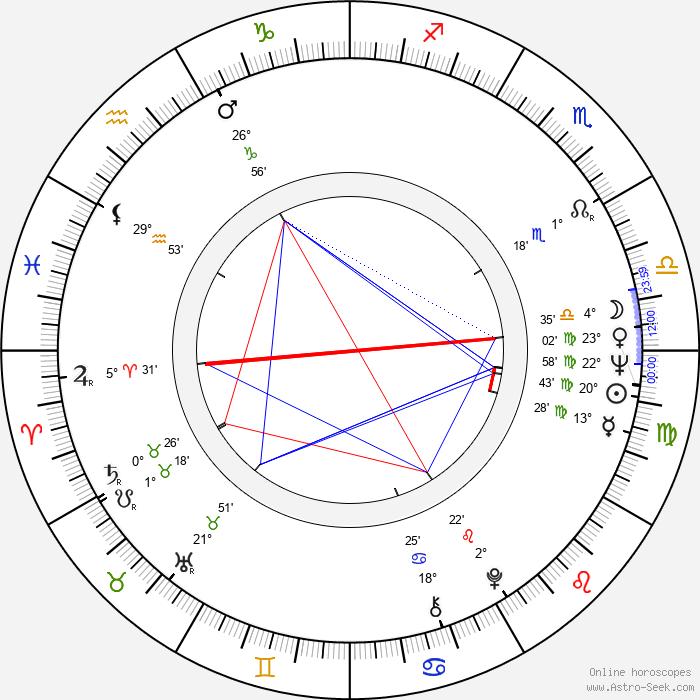 Jiří Sládek - Birth horoscope chart