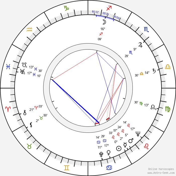 Jiří Štancl - Birth horoscope chart