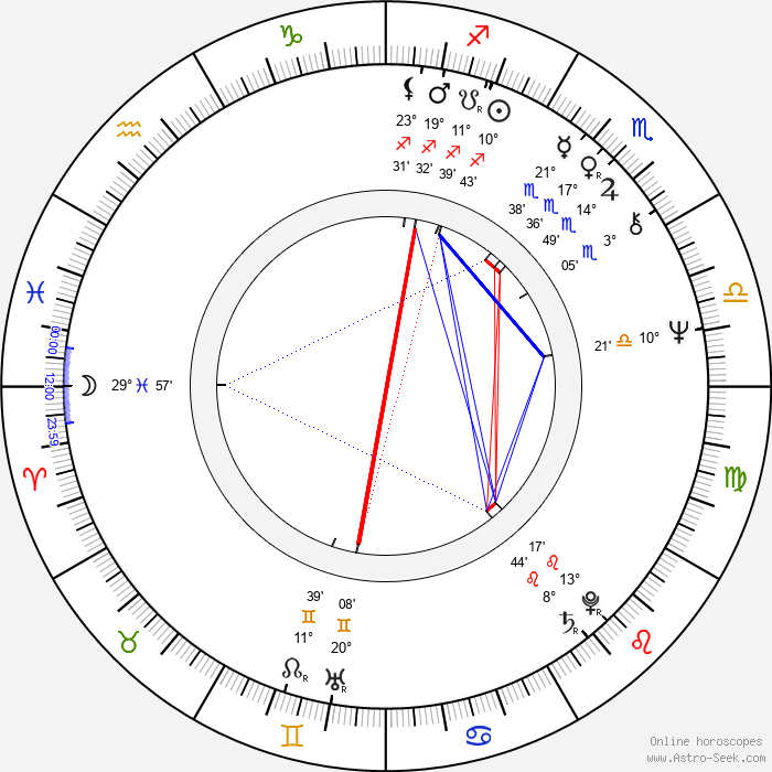 Jiří Stanislav - Birth horoscope chart
